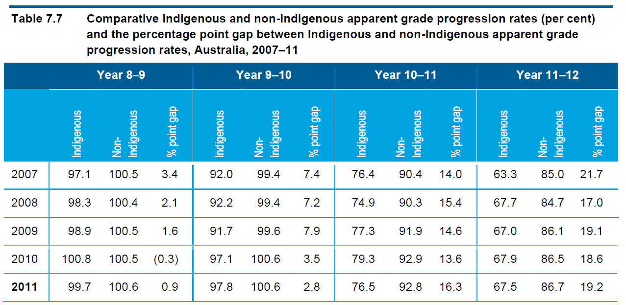 Comparative Indigenous7.7