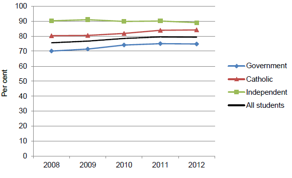 Figure 4.7 Apparent retention rates, Year 10 to222