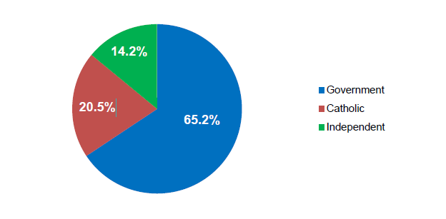 Figure 4.1 Proportion of students-full-time plu222