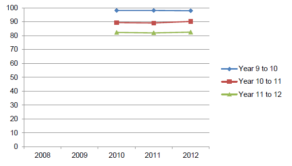 Figure 4.4b Apparent progression rates, Year 9 to