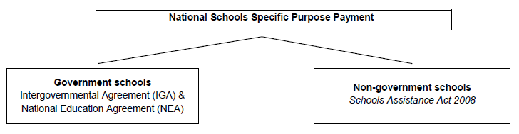 National Schools Specific Purpose Payment222222222