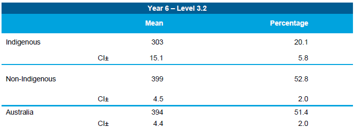 Table 7.12 Proportion of students achieving at or