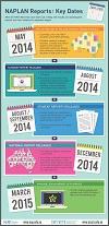 ACARA_NAPLAN_dates_infographic_img