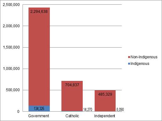 Enrolment by sector and Indigenous status