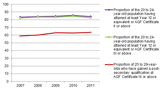 Figure 6.2 Proportions of 20 to 24-year-olds havin