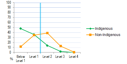 Figure 7.10 Achievement of Year 6 students at each
