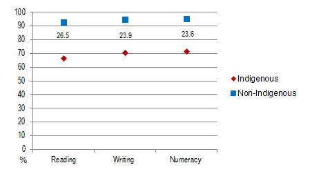 Figure 7.7 Achievement of Year 5 students at or ab