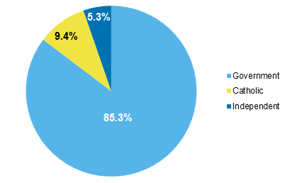 Figure 71Proportion of Aboriginal and Torres Strai