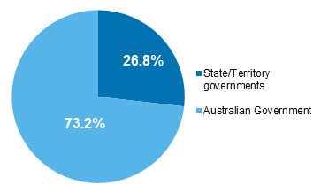 Figure 8.6 Total government recurrent expenditure