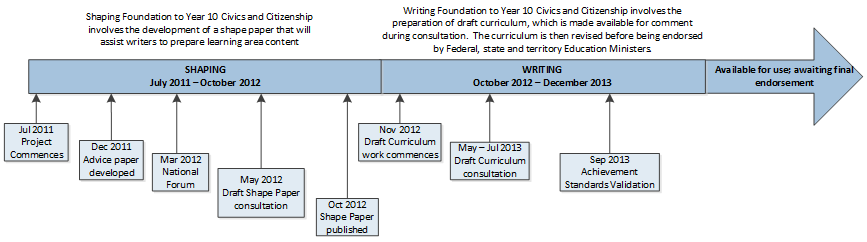 Timeline_Civics and Citizenship